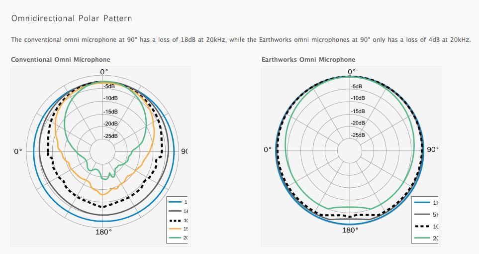 Polar Response comparison
