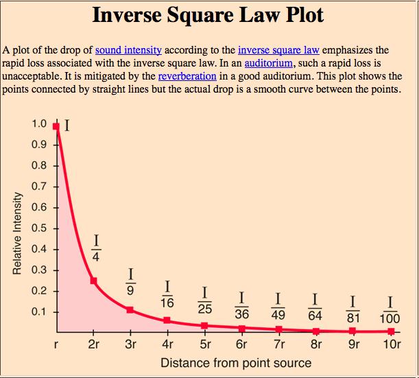 Inverse Square Law plot for sound