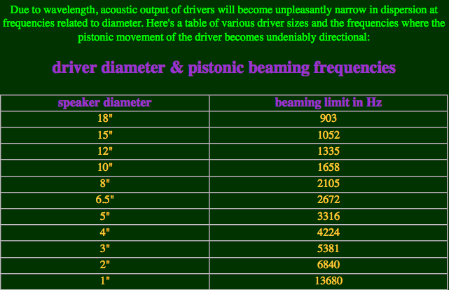 Driver Diameter and Piston Beaming Frequency