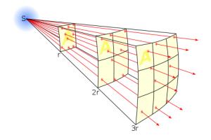 Inverse_square_law