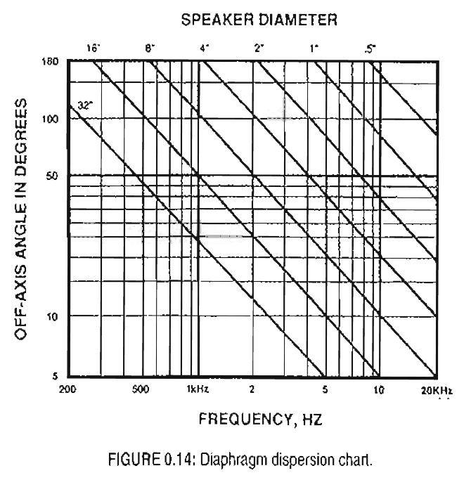 Speaker Diameter - Dispersion Chart
