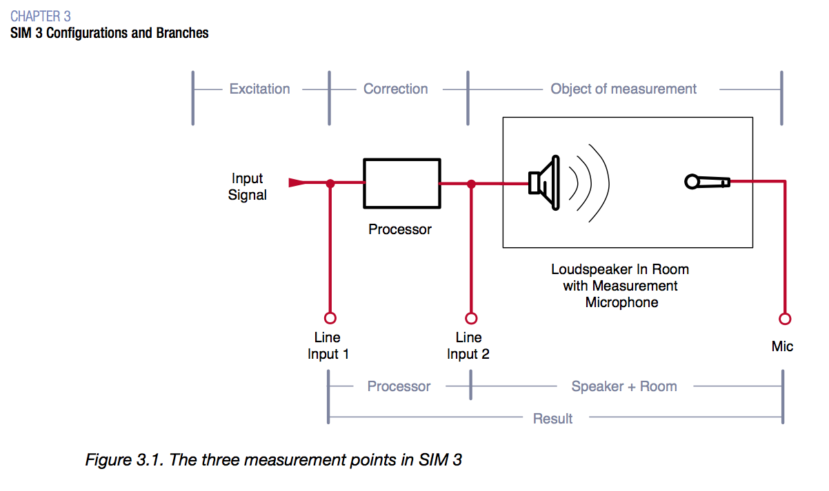 Meyer Sound SIM 3 - Branches diagram