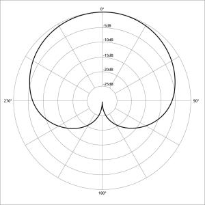 1024px-Polar_pattern_cardioid