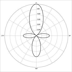 1024px-Polar_pattern_directional