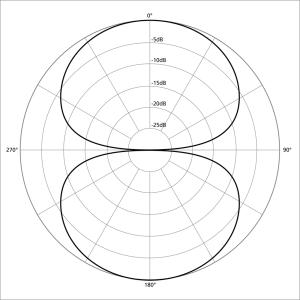 1024px-Polar_pattern_figure_eight