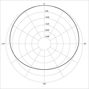 1024px-Polar_pattern_subcardioid