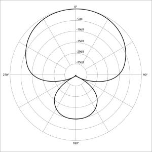1024px-Polar_pattern_supercardioid
