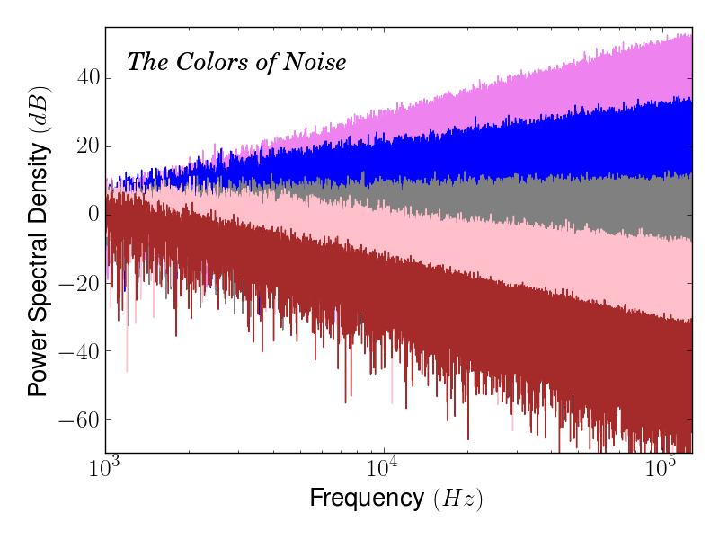 The_Colors_of_Noise