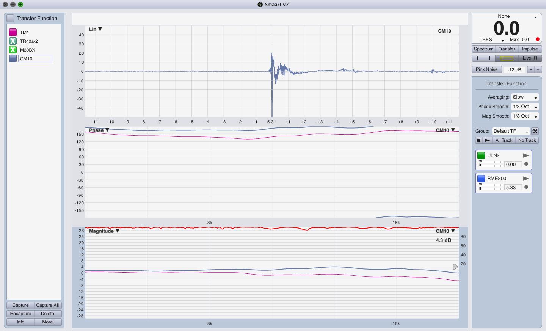 CM10 : TM1 comparison 5k to 20k