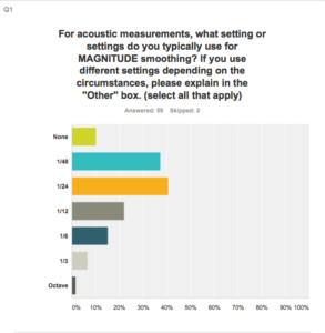 Smaart survey magnitude