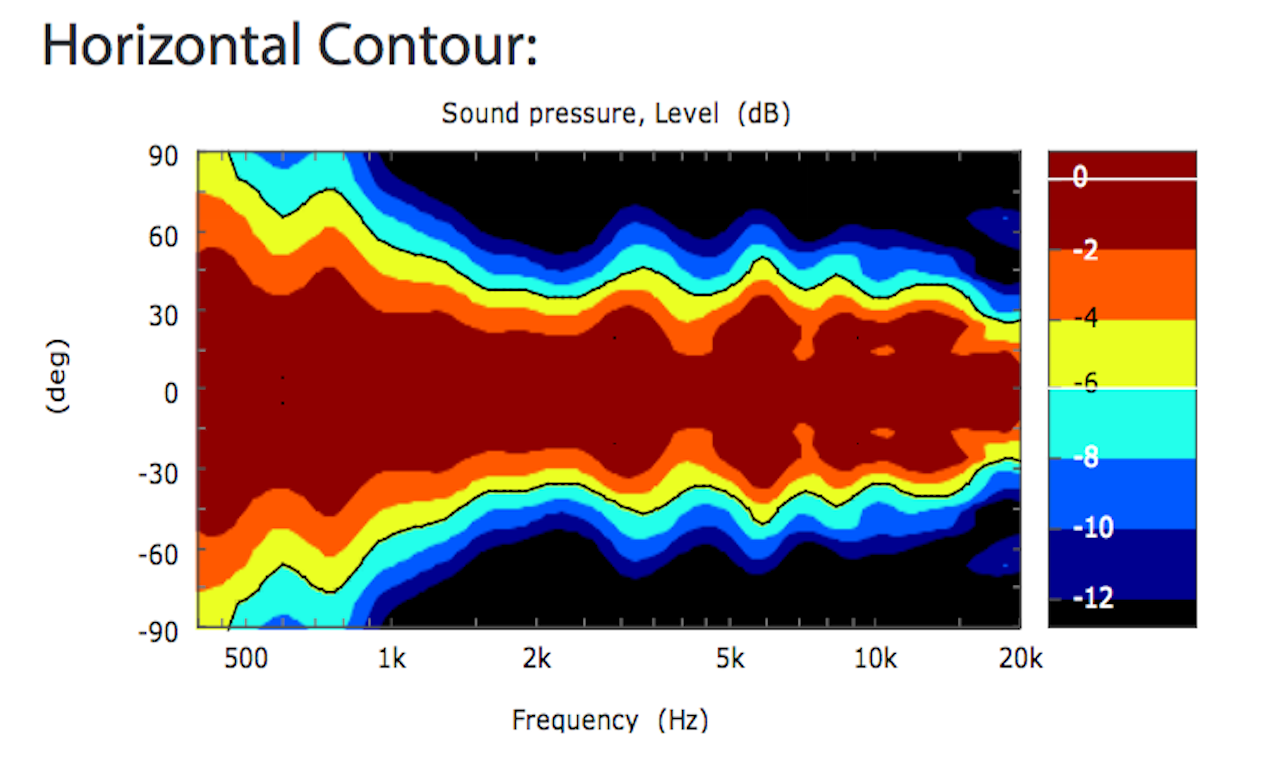 qsc-ad-s12-horizontal-coverage-plot