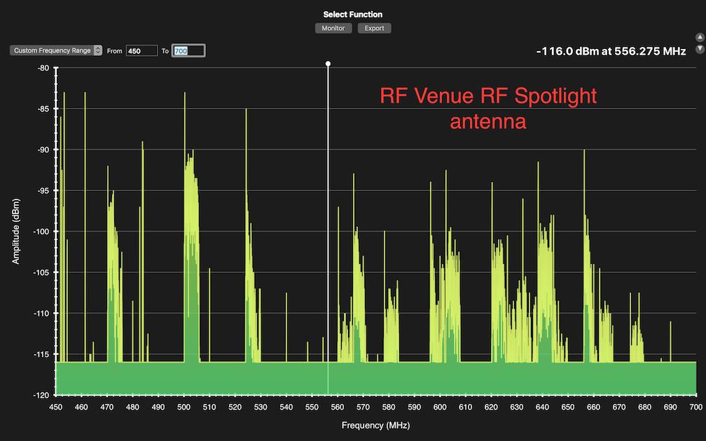rf venue rf spotlight antenna